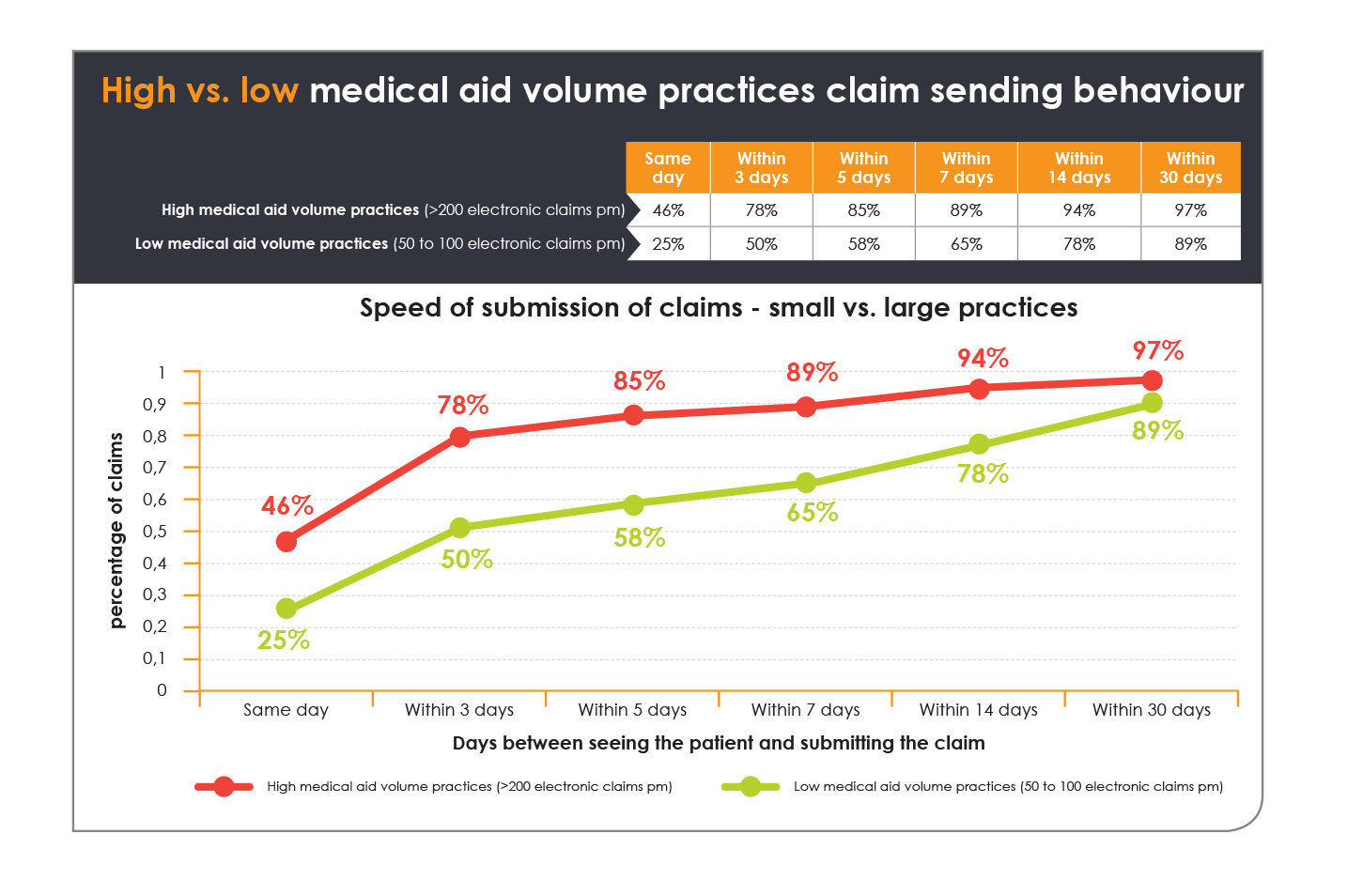 Graph - Is your medical aid claim sending behaviour impacting your cashflow?