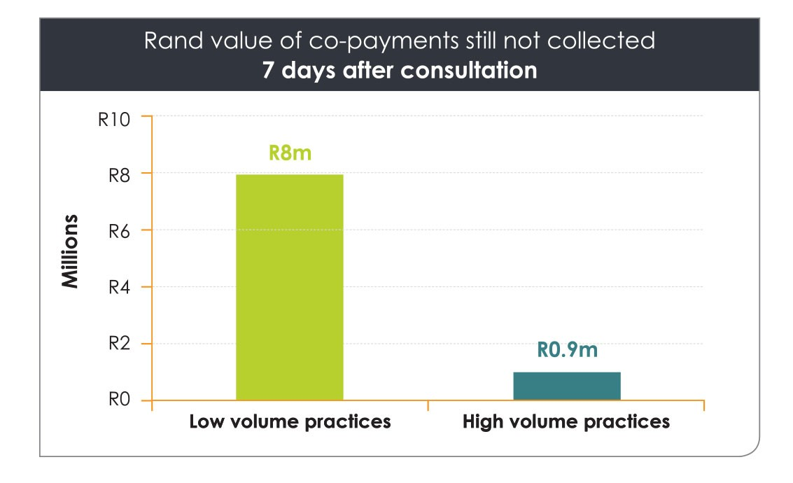 Graph - R8m in patient co-payments still not collected 7 days after consultation