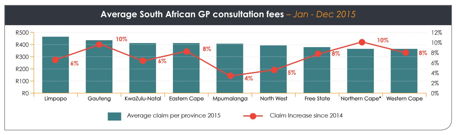 Graph - Some considerations when settling consultation fees