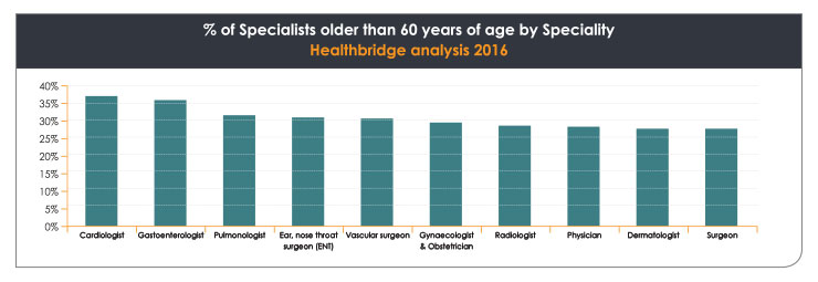 graph - South Africa's ageing medical specialists