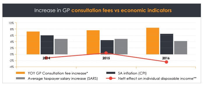 graph - SA's Junk Status is the new health scare for medical professionals