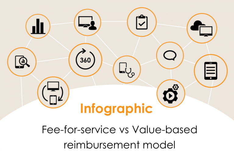 Fee-for-service (FFS) vs Value-based reimbursement model