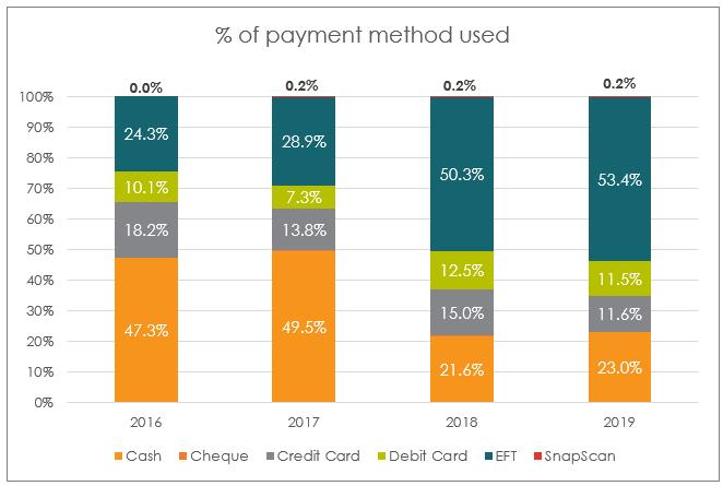 Patient payment types
