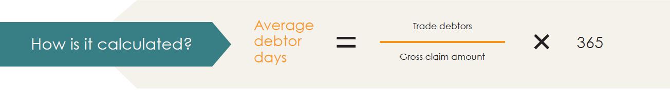 Average debtor days